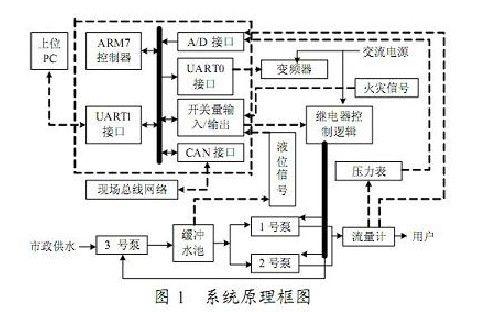 基于ARM的小区供水系统节能控制