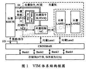 基于VIM的嵌入式存储控制器的研究与实现