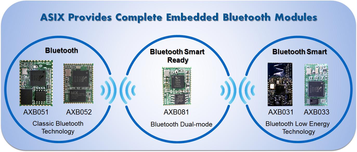 亚信电子针对物联网应用推出嵌入式蓝牙模块