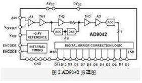 基于FPGA的软件无线电平台设计