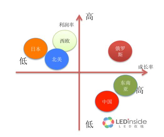 LEDinside储于超:俄罗斯LED照明市场正在起飞