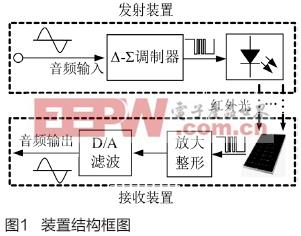 基于Δ-Σ调制技术的无线音频传输装置