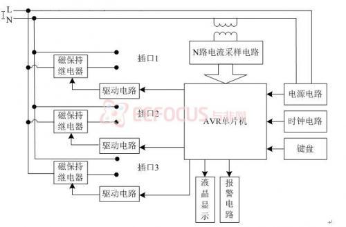 图2 系统硬件结构框图
