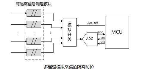 金升阳推出小体积高可靠两隔离信号调理模块