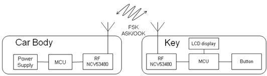 双向射频收发器NCV53480在下一代RKE中的应用