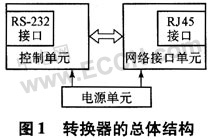 基于RTL8019AS的串口与以太网接口转换器