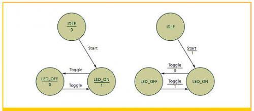 用于开/关LED的Moore状态机(左)和Mealy状态机(右)的状态图