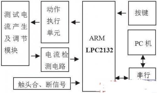 一种漏电保护器测试的系统方案