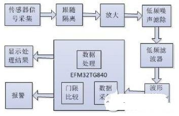 基于EFM32TG840的便携式心率计的设计