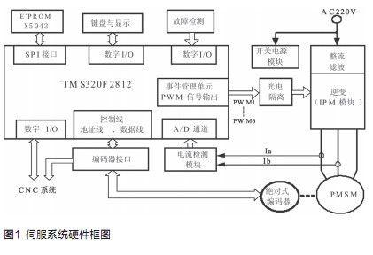 基于DSP的高精度伺服位置环设计方案