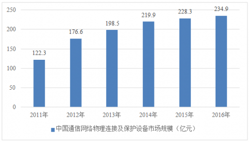 中国通信网络物理连接及保护设备市场蓬勃发展