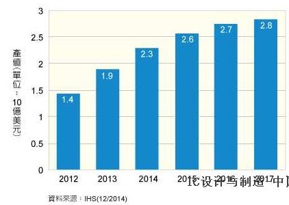 HS:投射式电容触控IC产值今年增21%