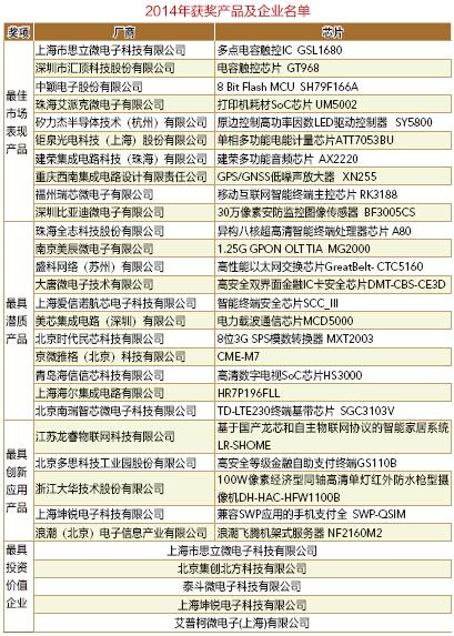 """2014中国集成电路产业促进大会在武汉召开,""""中国芯""""获奖企业公布"""
