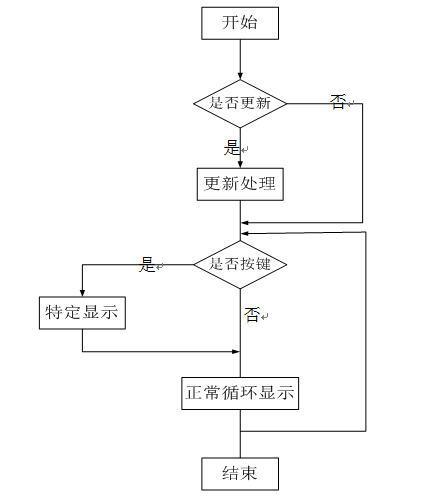 因此软件系统的结构流程框图如下所示