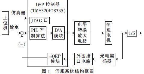 基于DSP的稳定平台伺服系统的设计研究