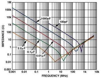 从实践角度探讨高速PCB的布线问题