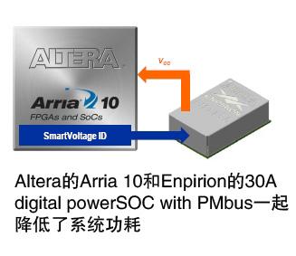 数字电源为FPGA带来高效率
