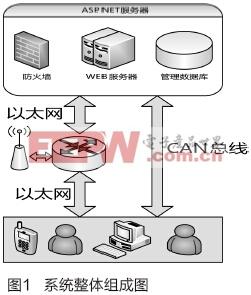 基于ASP.NET的RFID刷卡系统设计