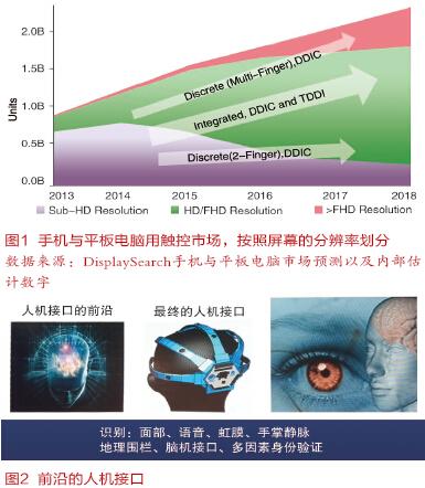 手机?#25512;?#26495;电脑触控市场大,汽车触控兴起,未来会有新型人机界面