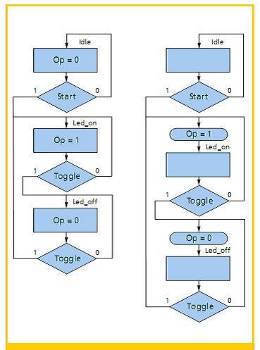 用于图1所示的状态机(Moore状态机(左),Mealy状态机(右))的算法状态图
