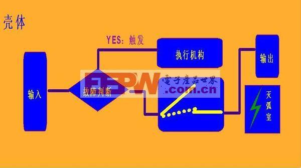 断路器工作原理分类详解
