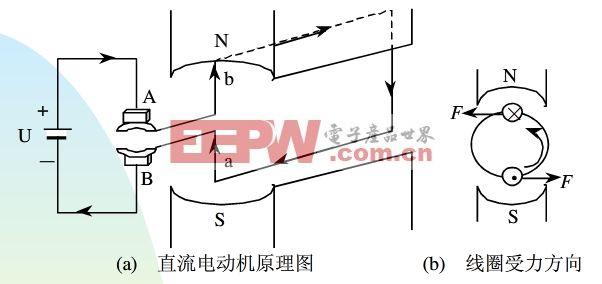 三相异步电动机结构:   三相异步电动机由定子、转子和其它附件构成。与字面意思类似,定子指的是电动机的静止部分,转子指的是电动机的旋转部分,除此之外,还包括端盖、轴承、轴承端盖、风扇等部件。 三相异步电动机的结构如下图所示:    定子部分包括定子铁心、定子绕组和机座。定子铁心一般是由0.