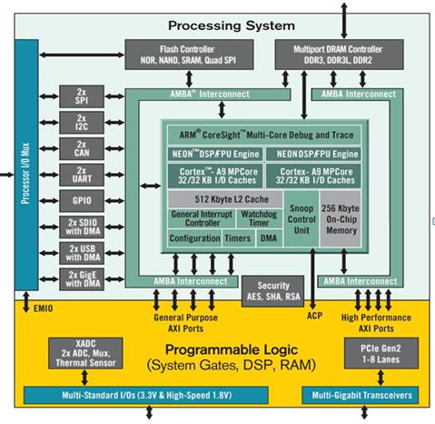 无线应用:Zynq All Programmable SoC的OS选择考虑因素