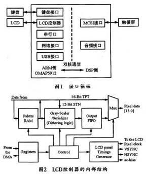 基于OMAP5912手持多媒体终端的人机接口实现