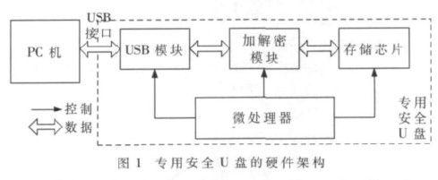 基于NiosⅡ的U盘安全控制器设计