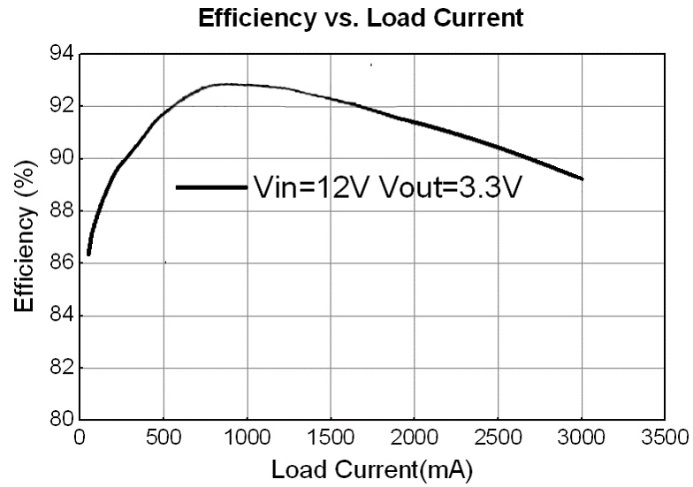 帝奥微电子推荐23V/3A直流电源参考设计方案
