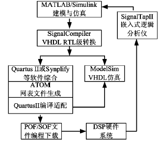 基于IP核的FIR低通滤波器的设计与实现