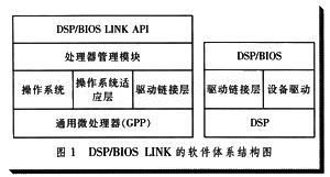 OMAP5912双核通信及其数字音频系统实现