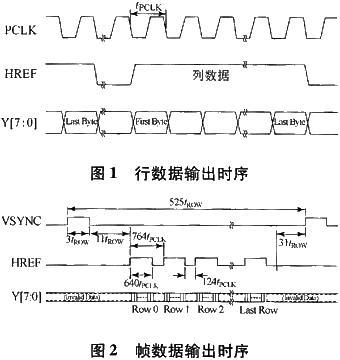 像素数据输出与PCLK