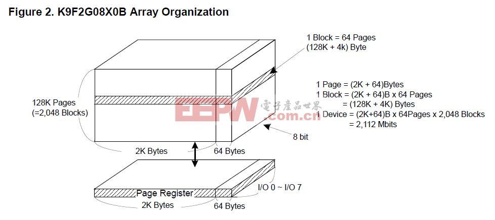 详解TINY6410硬件电路设计之一