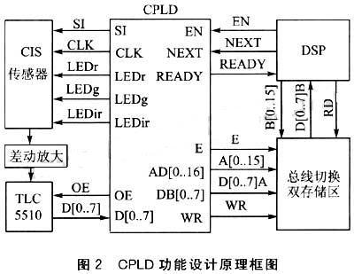 cpld模块总体功能的设计原理