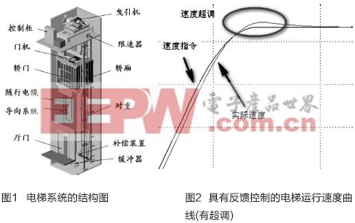 前馈控制在电梯驱动系统中的作用分析