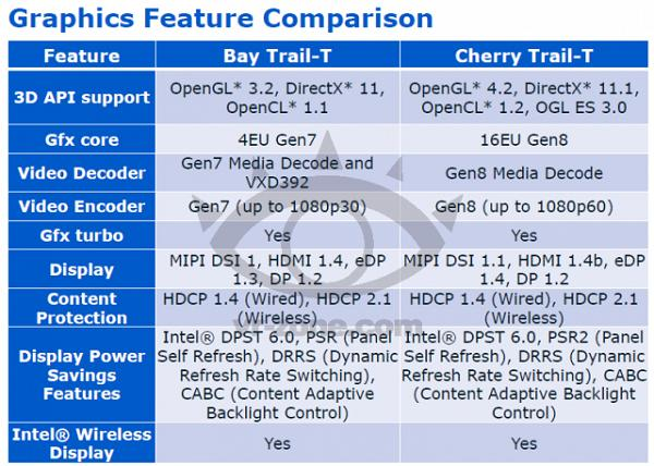 英特尔开始出货14nm Cherry Trial平板芯片