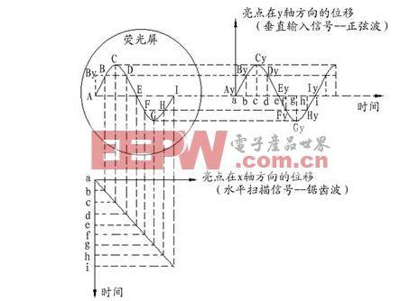示波器原理_示波器的原理和使用