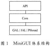 MiniGUI在OMAP5912上的移植