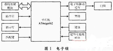 基于ATmega162的指纹识别电子机械锁设计