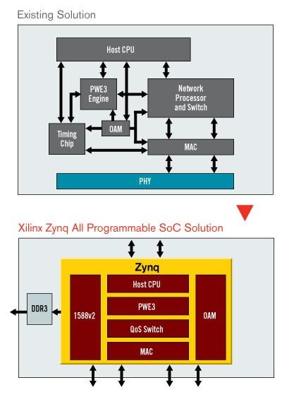基于单芯片电信级以太网的回传解决方案