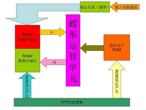 设计应用 > 认知无线电的频谱检测的fpga实现    (5)乒乓结构的ram