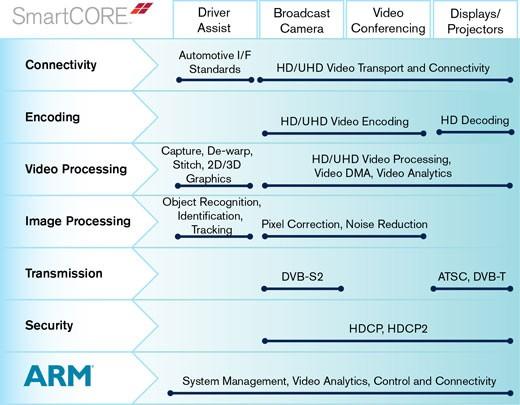smarter-vision-smartcores