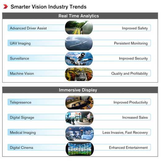 Smarter 视觉:面向 Smarter 系统的智能影像