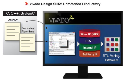 smarter-vision-vivado-productivity