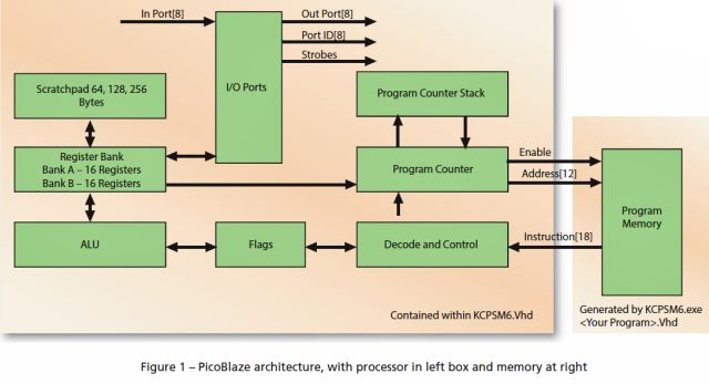PicoBlaze Block Diagram.jpg