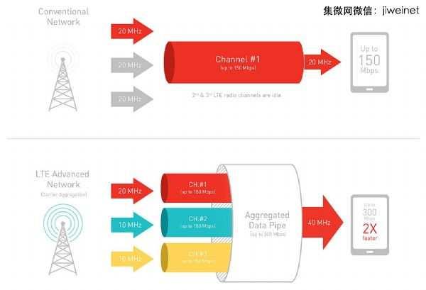 64位4~8核支持LTE-A技术 已成重点规格