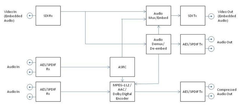 音频解决方案