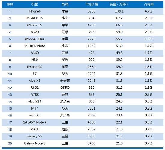 iPhone6位居国内手机市场销售榜首
