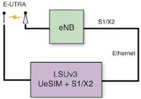 使用Virtex-5 FPGA实现LTE仿真器